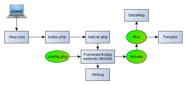RedCat full-stack workflow diagram